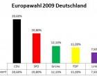 Europawahl: CDU am meisten Stimmen in Deutschland