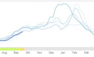 Google Grippe-Trends: Grippe in Deutschland