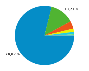 Browserverhältnis