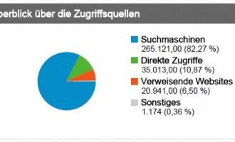 Besucherzahlen und Einnahmen Februar 2010 – Auswertung